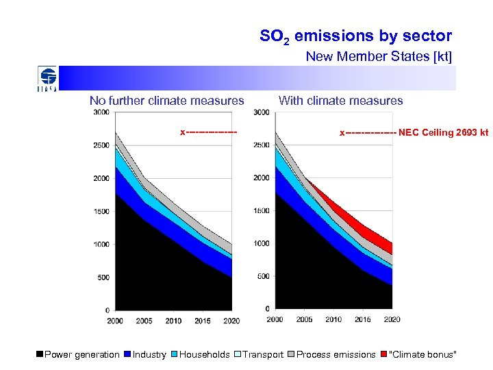 SO 2 emissions by sector New Member States [kt] No further climate measures With