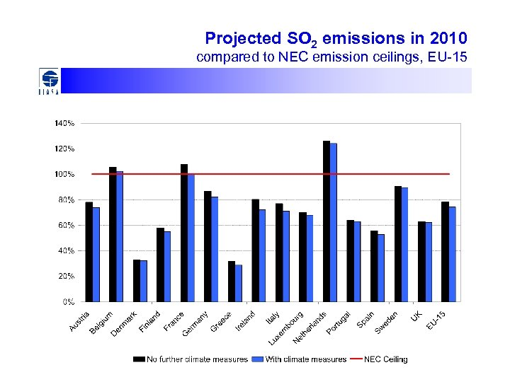 Projected SO 2 emissions in 2010 compared to NEC emission ceilings, EU-15