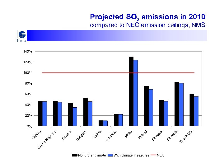 Projected SO 2 emissions in 2010 compared to NEC emission ceilings, NMS
