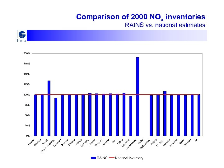 Comparison of 2000 NOx inventories RAINS vs. national estimates
