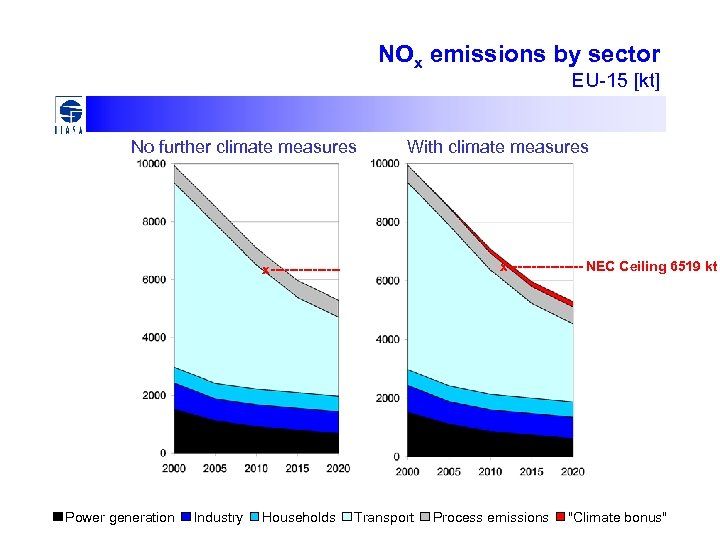 NOx emissions by sector EU-15 [kt] No further climate measures With climate measures x--------