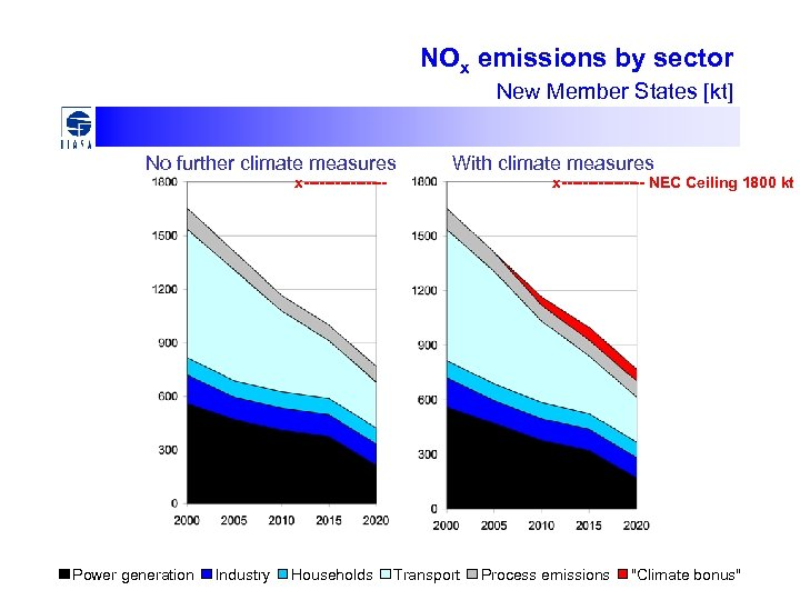 NOx emissions by sector New Member States [kt] No further climate measures x-------- Power