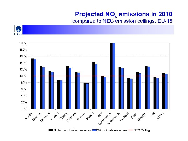 Projected NOx emissions in 2010 compared to NEC emission ceilings, EU-15