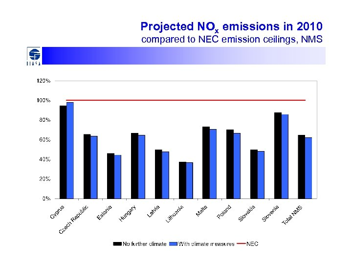 Projected NOx emissions in 2010 compared to NEC emission ceilings, NMS
