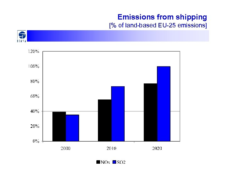 Emissions from shipping [% of land-based EU-25 emissions]