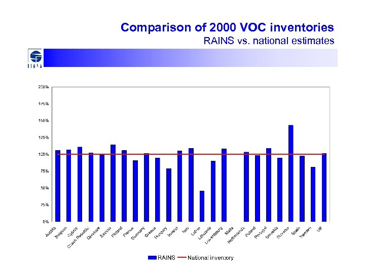 Comparison of 2000 VOC inventories RAINS vs. national estimates