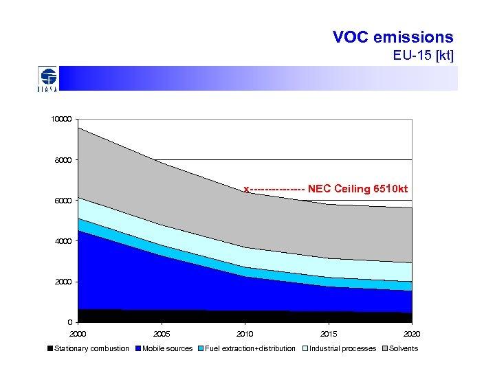 VOC emissions EU-15 [kt] 10000 8000 x-------- NEC Ceiling 6510 kt 6000 4000 2000