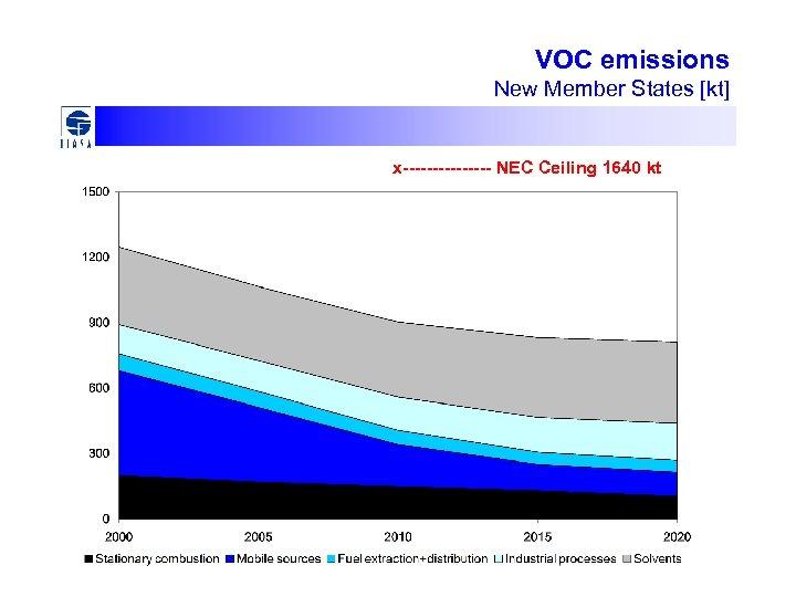 VOC emissions New Member States [kt] x-------- NEC Ceiling 1640 kt