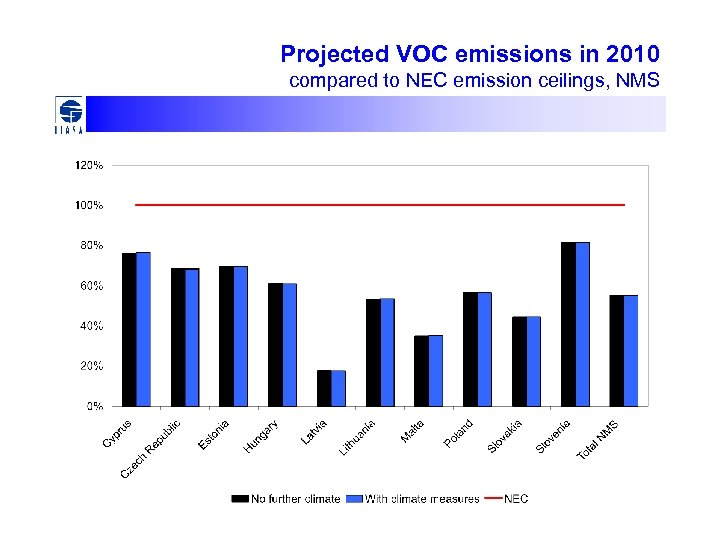 Projected VOC emissions in 2010 compared to NEC emission ceilings, NMS