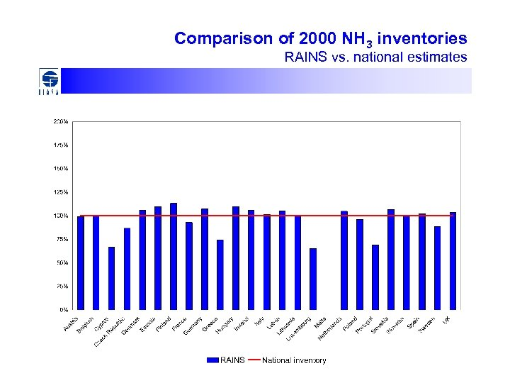 Comparison of 2000 NH 3 inventories RAINS vs. national estimates