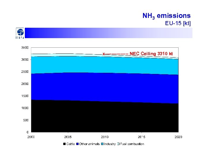 NH 3 emissions EU-15 [kt] x-------- NEC Ceiling 3310 kt
