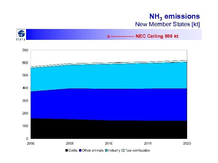 NH 3 emissions New Member States [kt] x-------- NEC Ceiling 866 kt