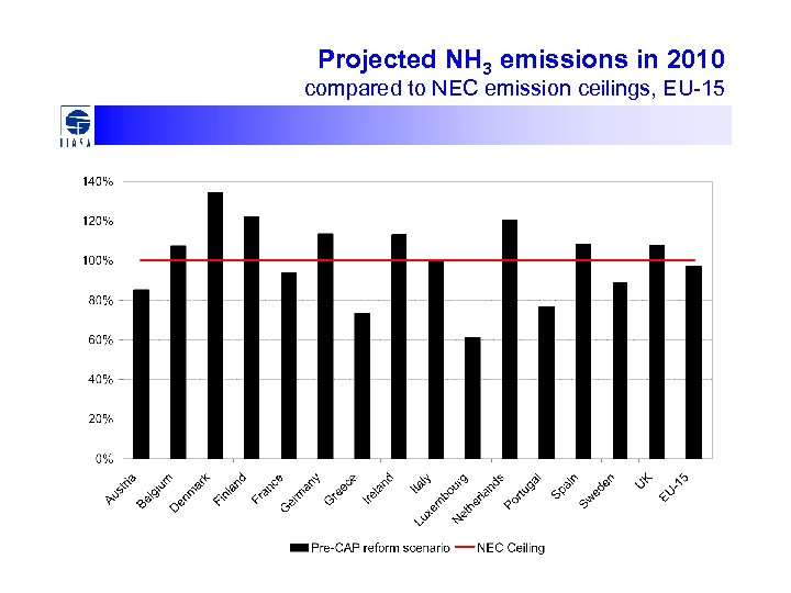 Projected NH 3 emissions in 2010 compared to NEC emission ceilings, EU-15