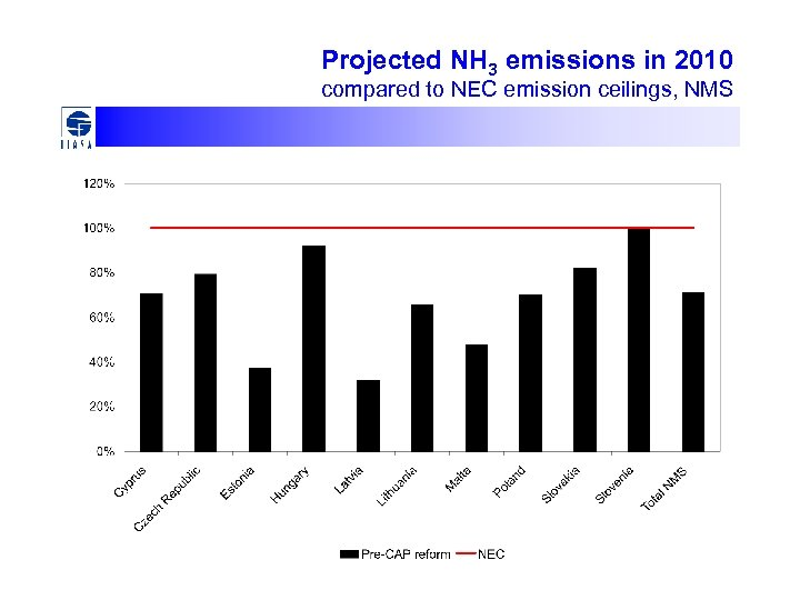Projected NH 3 emissions in 2010 compared to NEC emission ceilings, NMS