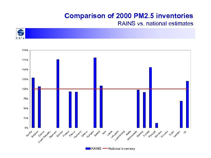 Comparison of 2000 PM 2. 5 inventories RAINS vs. national estimates