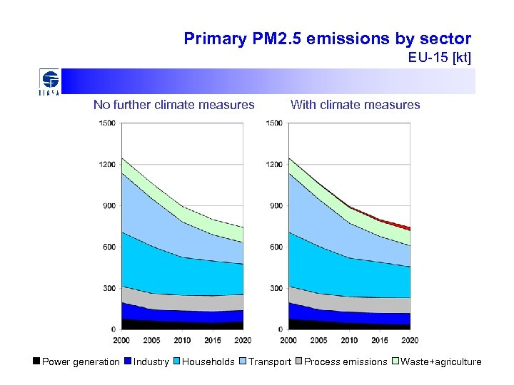 Primary PM 2. 5 emissions by sector EU-15 [kt] No further climate measures Power