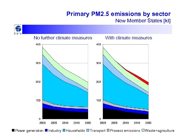 Primary PM 2. 5 emissions by sector New Member States [kt] No further climate