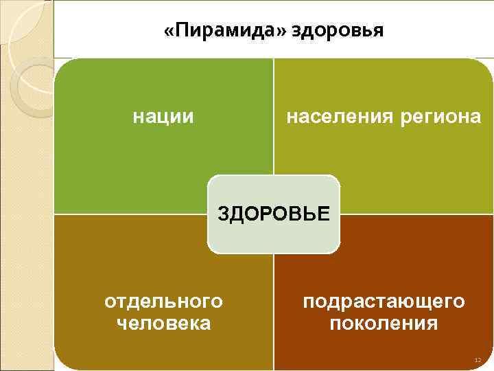 «Пирамида» здоровья нации населения региона ЗДОРОВЬЕ отдельного человека подрастающего поколения 12