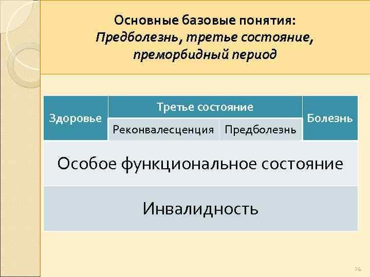Основные базовые понятия: Предболезнь, третье состояние, преморбидный период Здоровье Третье состояние Реконвалесценция Предболезнь Болезнь