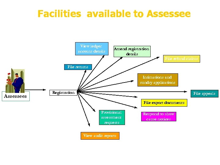 Facilities available to Assessee View ledger account details Amend registration details File refund claims
