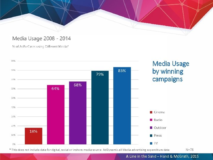 Media Usage by winning campaigns * This does not include data for digital, social