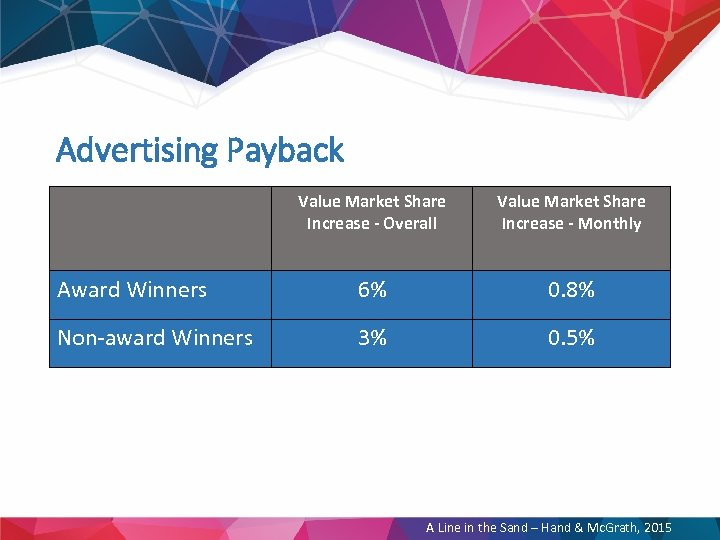 Advertising Payback Value Market Share Increase - Overall Value Market Share Increase - Monthly