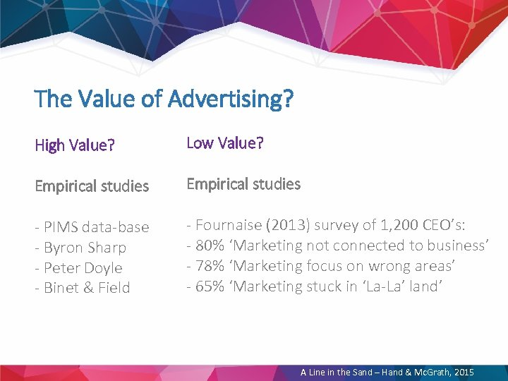 The Value of Advertising? High Value? Low Value? Empirical studies - PIMS data-base -