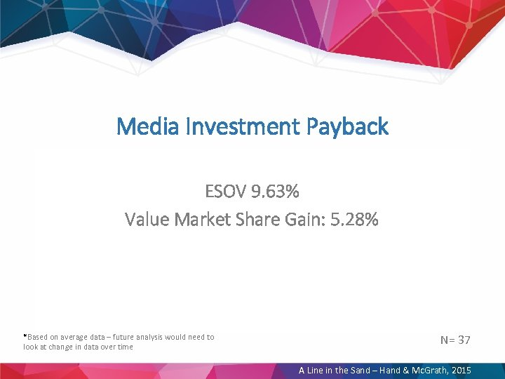 Media Investment Payback ESOV 9. 63% Value Market Share Gain: 5. 28% *Based on