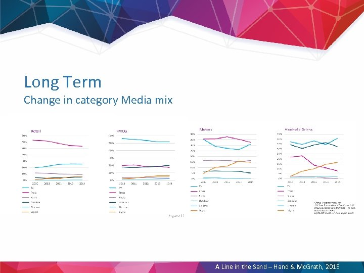 Long Term Change in category Media mix A Line in the Sand – Hand