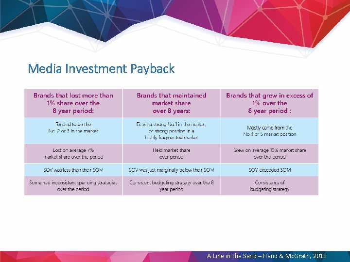 Media Investment Payback A Line in the Sand – Hand & Mc. Grath, 2015