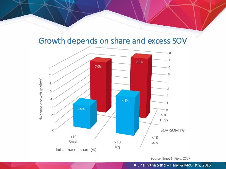 Growth depends on share and excess SOV A Line in the Sand – Hand