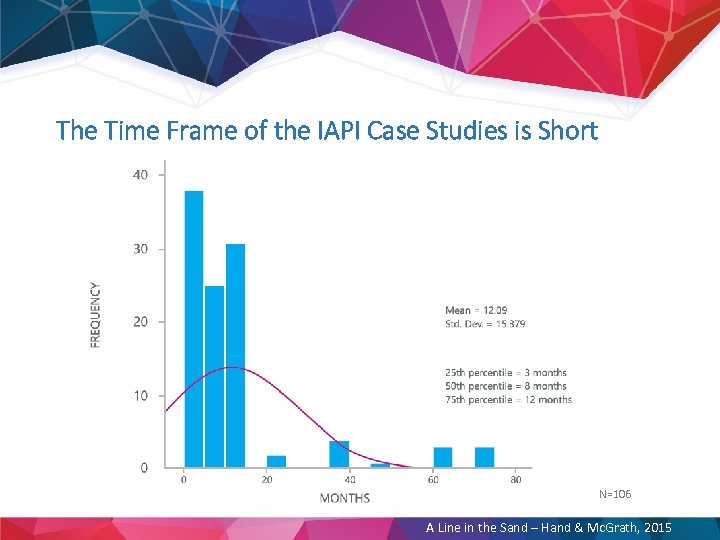 The Time Frame of the IAPI Case Studies is Short N=106 A Line in