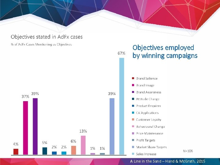 Objectives employed by winning campaigns N=106 A Line in the Sand – Hand &