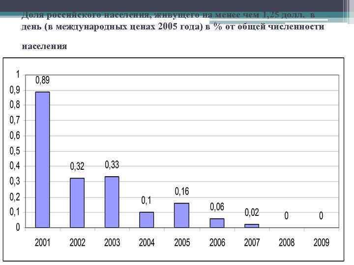 Доля российского населения, живущего на менее чем 1, 25 долл. в день (в международных