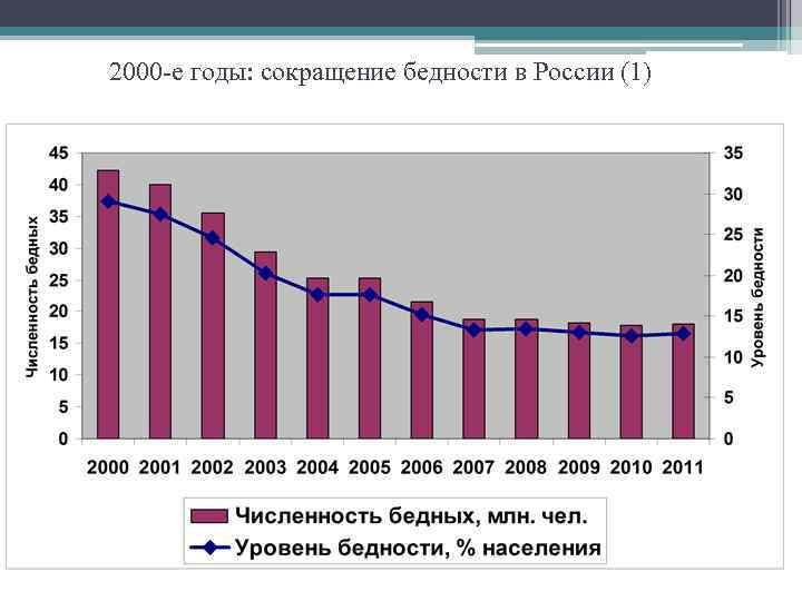 2000 -е годы: сокращение бедности в России (1)