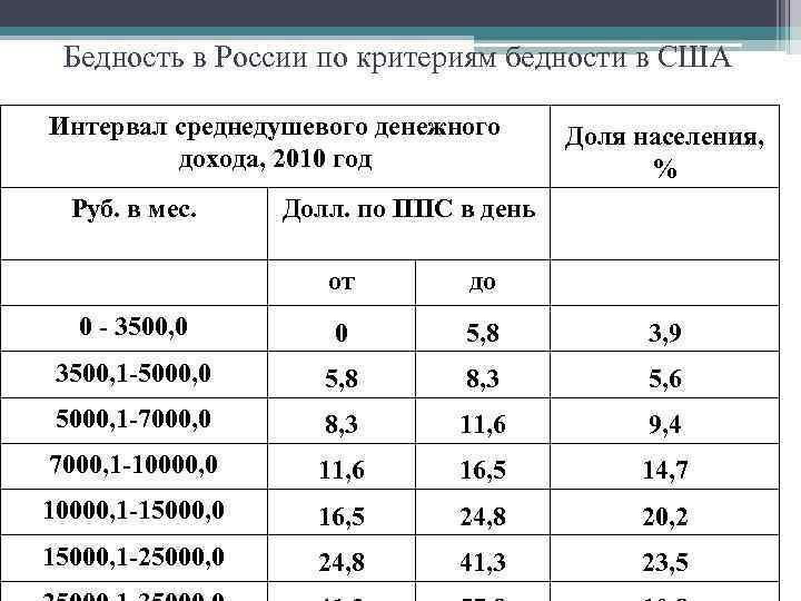 Бедность в России по критериям бедности в США Интервал среднедушевого денежного дохода, 2010 год