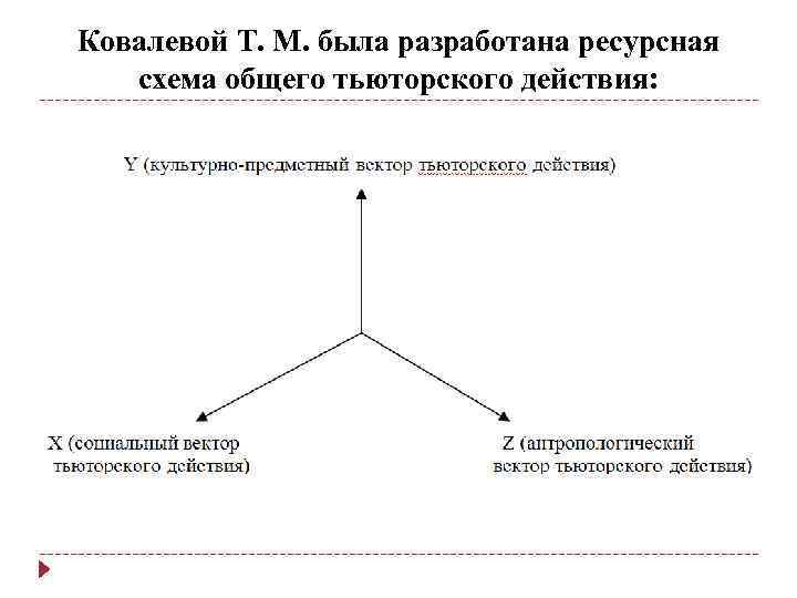 Ковалевой Т. М. была разработана ресурсная схема общего тьюторского действия: