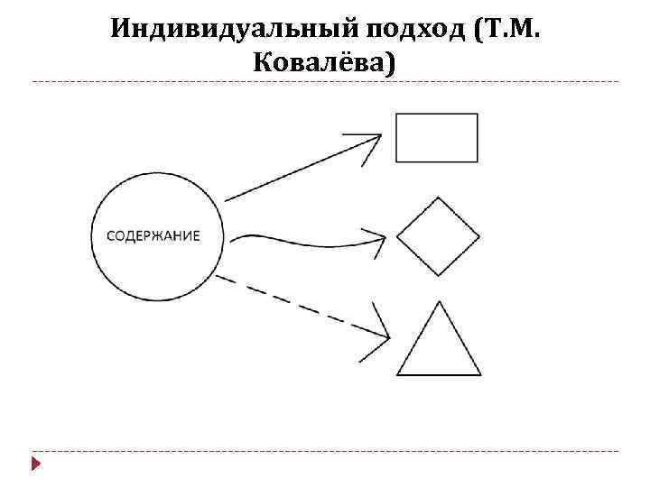 Индивидуальный подход (Т. М. Ковалёва)