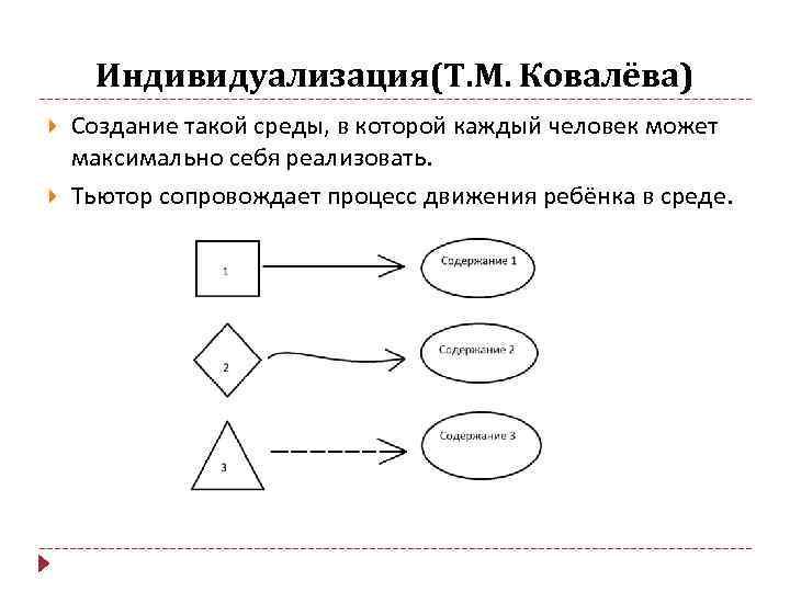 Индивидуализация(Т. М. Ковалёва) Создание такой среды, в которой каждый человек может максимально себя реализовать.