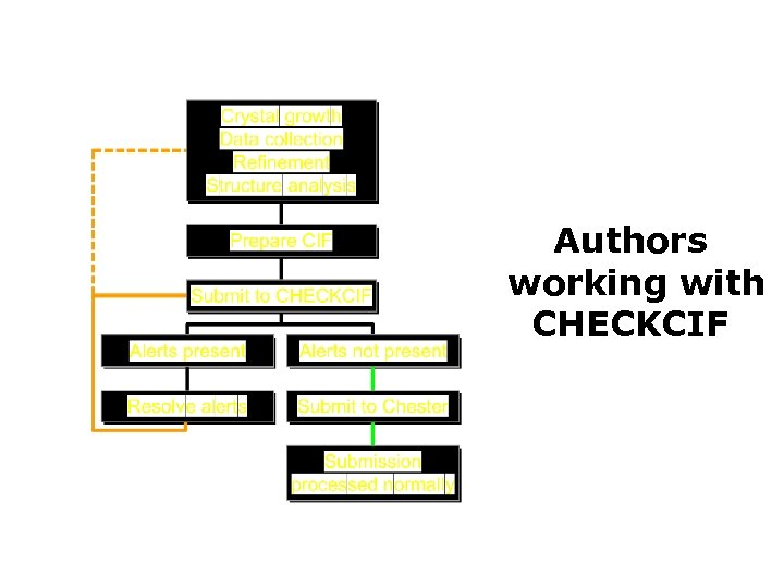 Authors working with CHECKCIF