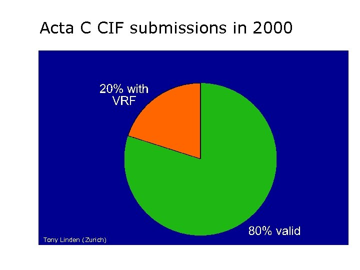Acta C CIF submissions in 2000 Tony Linden (Zurich)