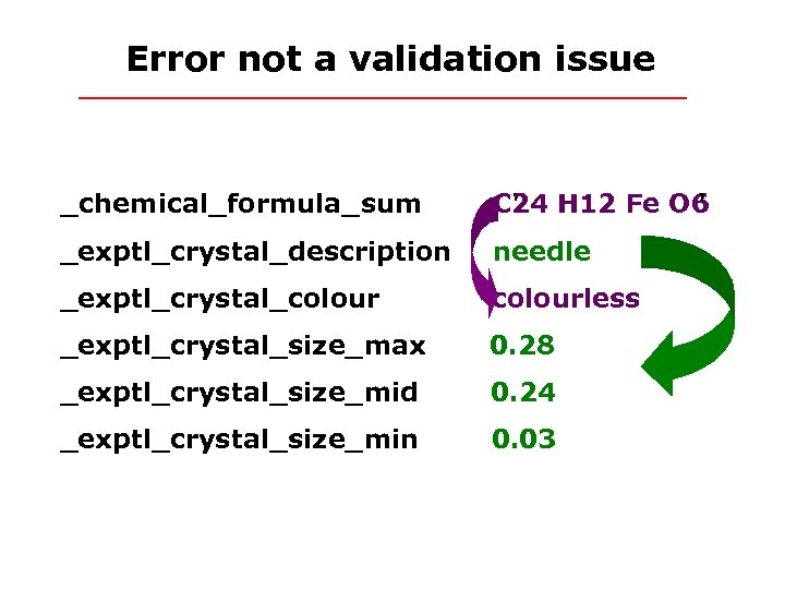 Error not a validation issue _chemical_formula_sum C 24 H 12 Fe O 6 '