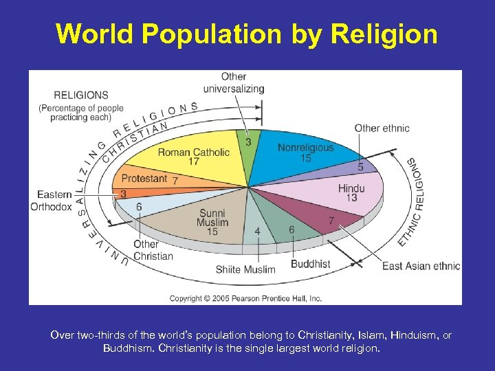 World Population by Religion Over two-thirds of the world's population belong to Christianity, Islam,