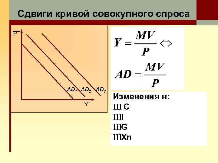 Сдвиги кривой совокупного спроса P AD 1 AD 2 AD 3 Y Изменения в: