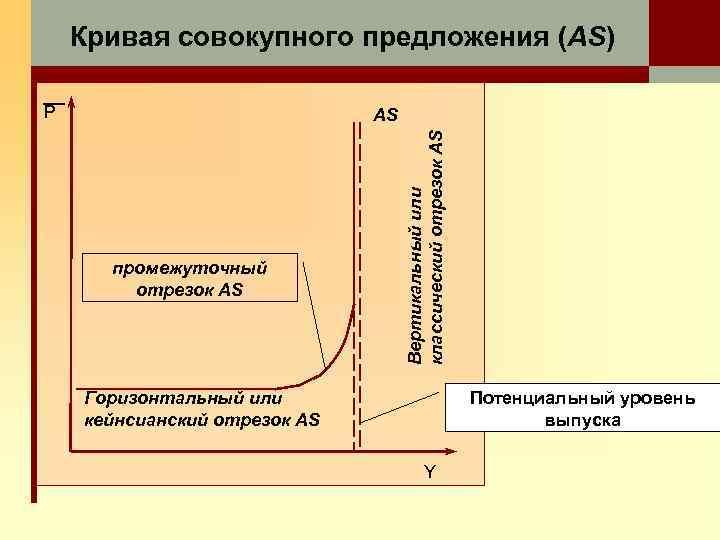 Кривая совокупного предложения (AS) P промежуточный отрезок AS Вертикальный или классический отрезок AS AS