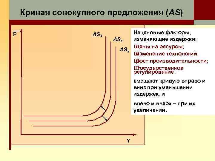 Кривая совокупного предложения (AS) P AS 3 AS 1 AS 2 Неценовые факторы, изменяющие
