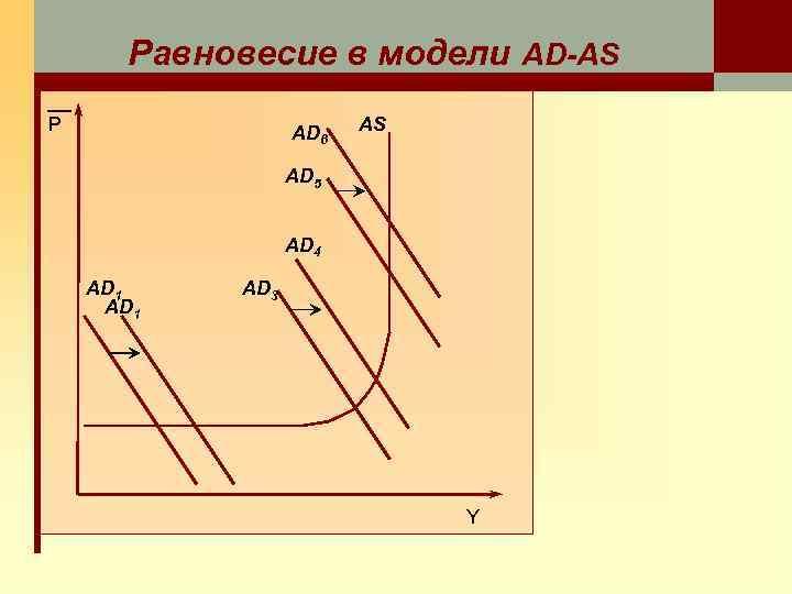 Равновесие в модели AD-AS P AD 6 AS AD 5 AD 4 AD 1