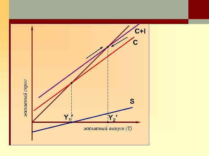C+I желаемый спрос C S Y 1′ Y 2′ желаемый выпуск (Y)