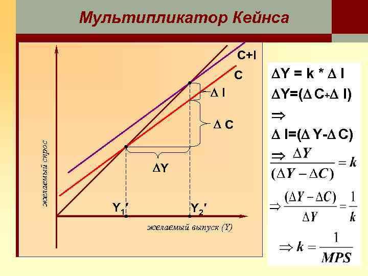 Мультипликатор Кейнса C+I C I желаемый спрос C Y Y 1′ Y 2′ желаемый