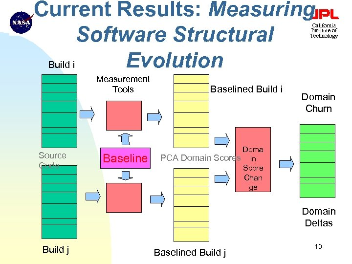 Current Results: Measuring Software Structural Evolution Build i California Institute of Technology Measurement Tools